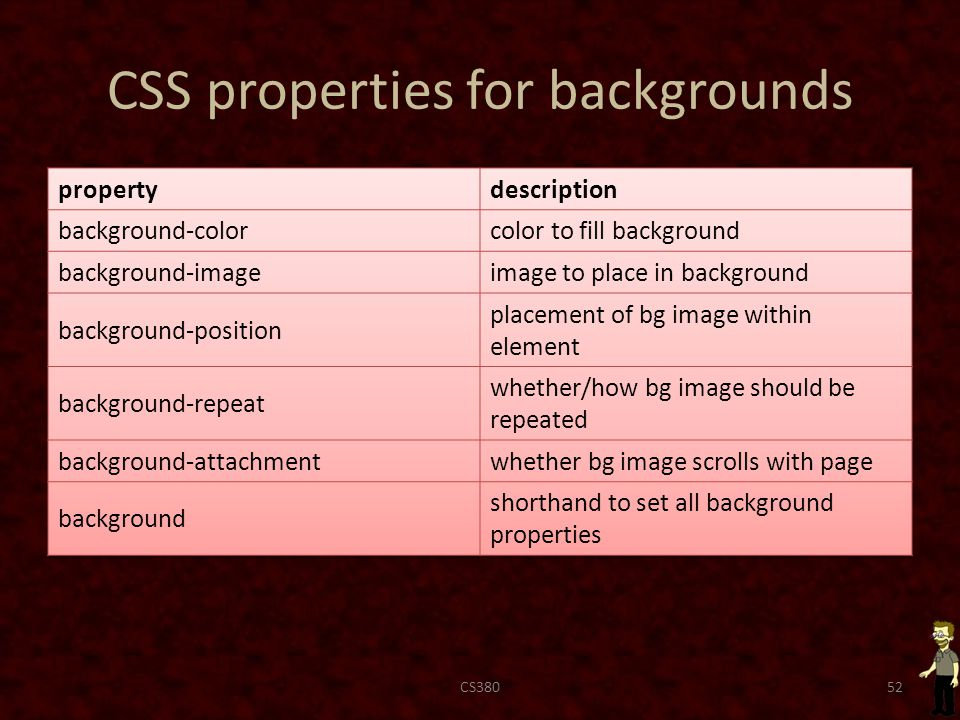 CSS properties for backgrounds CS38052