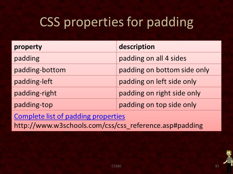 CSS properties for padding CS38081
