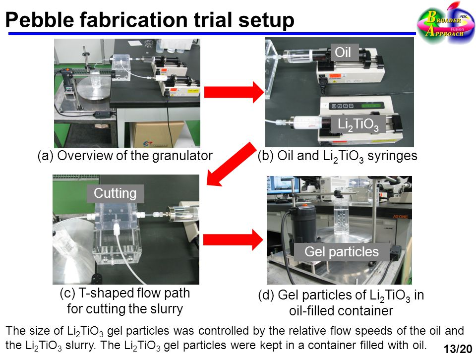 Pebble fabrication trial setup (a) Overview of the granulator Gel particles (d) Gel particles of Li 2 TiO 3 in oil-filled container Cutting (c) T-shaped flow path for cutting the slurry Oil Li 2 TiO 3 (b) Oil and Li 2 TiO 3 syringes The size of Li 2 TiO 3 gel particles was controlled by the relative flow speeds of the oil and the Li 2 TiO 3 slurry.