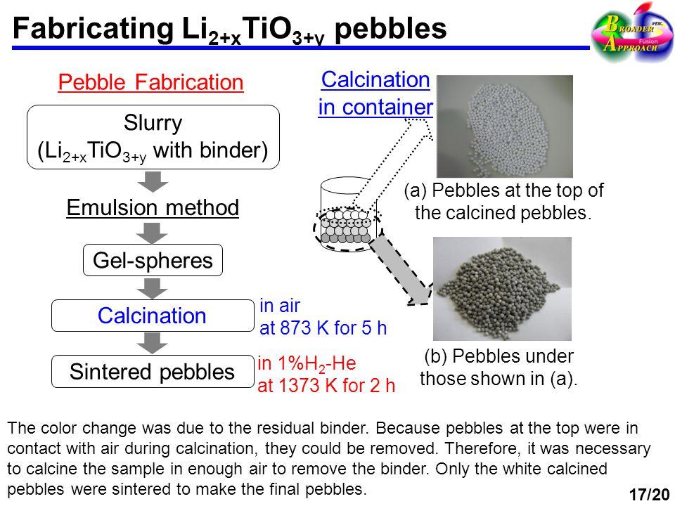 Fabricating Li 2+x TiO 3+y pebbles Slurry (Li 2+x TiO 3+y with binder) Emulsion method Gel-spheres Sintered pebbles Pebble Fabrication (a) Pebbles at the top of the calcined pebbles.