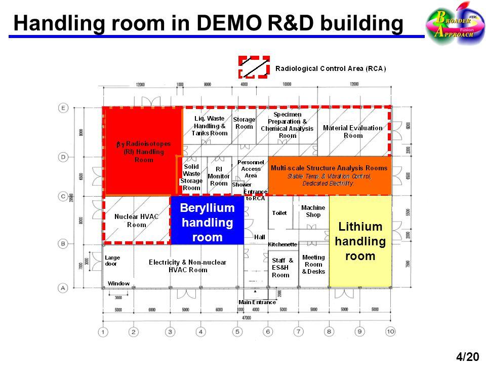 Handling room in DEMO R&D building Beryllium handling room Lithium handling room 4/20