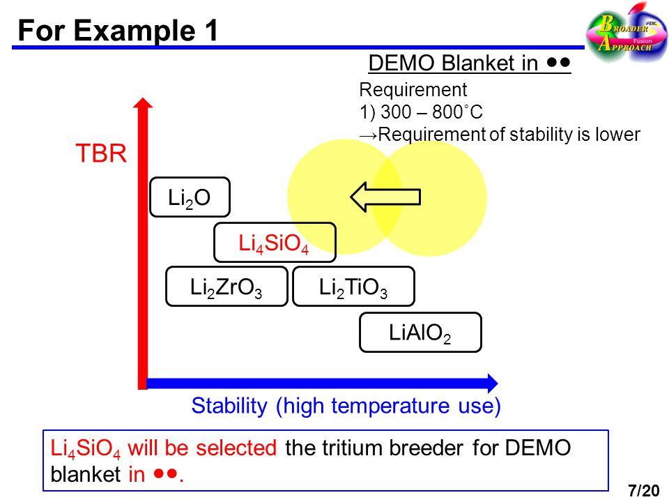 For Example 1 TBR Stability (high temperature use) Li 2 O Li 2 TiO 3 LiAlO 2 Li 2 ZrO 3 Li 4 SiO 4 DEMO Blanket in ●● Li 4 SiO 4 will be selected the tritium breeder for DEMO blanket in ●●.