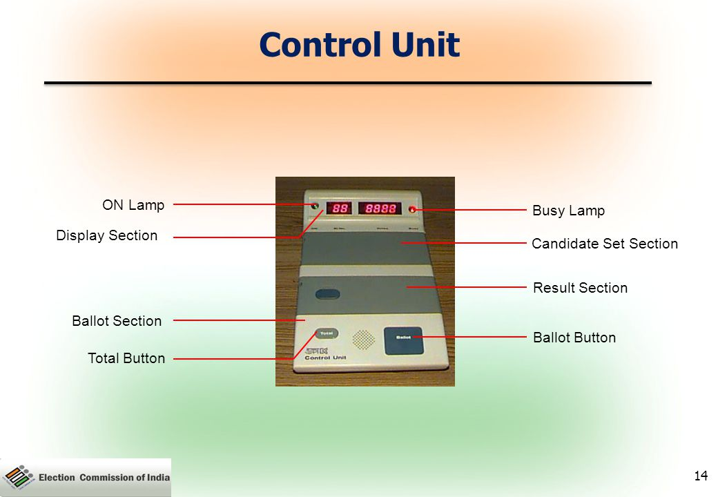 Control Unit ON Lamp Busy Lamp Display Section Candidate Set Section Result Section Ballot Section Ballot Button Total Button 14