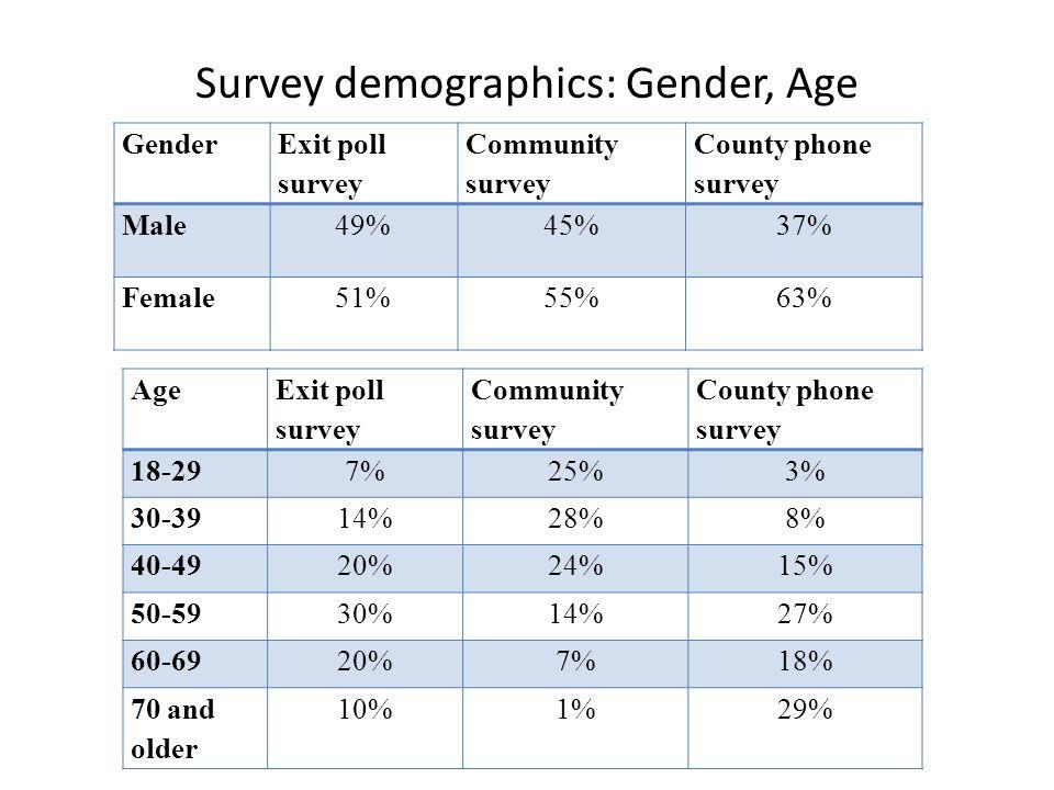 Survey demographics: Gender, Age Gender Exit poll survey Community survey County phone survey Male49%45%37% Female51%55%63% Age Exit poll survey Community survey County phone survey 18-297%25%3% 30-3914%28%8% 40-4920%24%15% 50-5930%14%27% 60-6920%7%18% 70 and older 10%1%29%