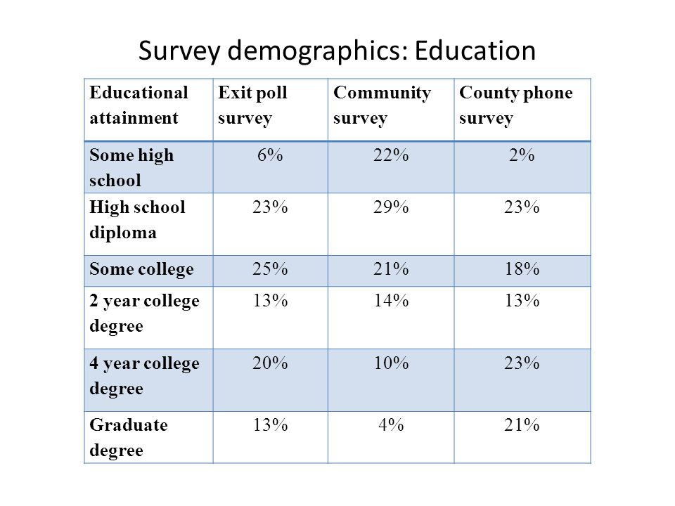 Survey demographics: Education Educational attainment Exit poll survey Community survey County phone survey Some high school 6%22%2% High school diploma 23%29%23% Some college25%21%18% 2 year college degree 13%14%13% 4 year college degree 20%10%23% Graduate degree 13%4%21%
