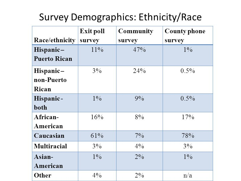 Survey Demographics: Ethnicity/Race Race/ethnicity Exit poll survey Community survey County phone survey Hispanic – Puerto Rican 11%47%1% Hispanic – non-Puerto Rican 3%24%0.5% Hispanic - both 1%9%0.5% African- American 16%8%17% Caucasian61%7%78% Multiracial3%4%3% Asian- American 1%2%1% Other4%2%n/a