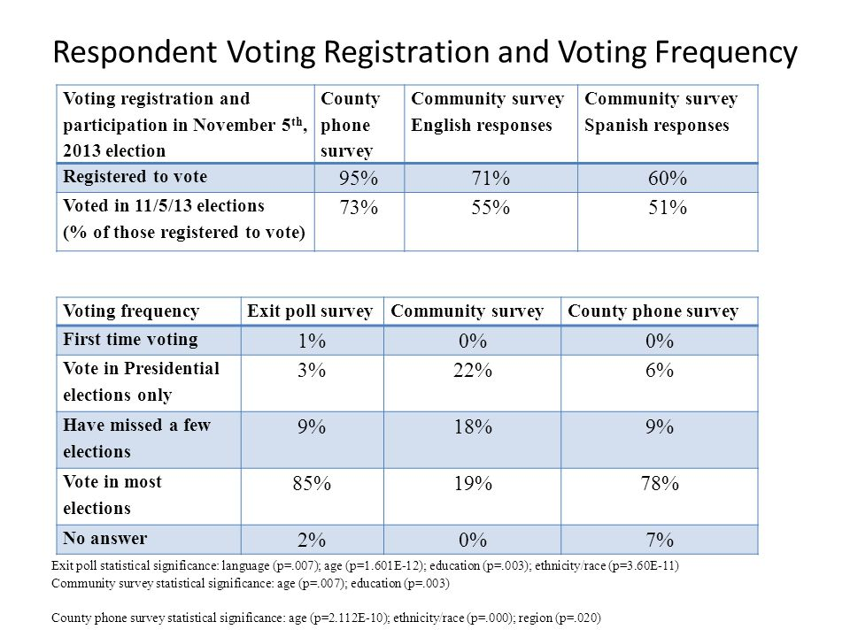 Respondent Voting Registration and Voting Frequency Voting registration and participation in November 5 th, 2013 election County phone survey Community survey English responses Community survey Spanish responses Registered to vote 95%71%60% Voted in 11/5/13 elections (% of those registered to vote) 73%55%51% Voting frequencyExit poll surveyCommunity surveyCounty phone survey First time voting 1%0% Vote in Presidential elections only 3%22%6% Have missed a few elections 9%18%9% Vote in most elections 85%19%78% No answer 2%0%7% Exit poll statistical significance: language (p=.007); age (p=1.601E-12); education (p=.003); ethnicity/race (p=3.60E-11) Community survey statistical significance: age (p=.007); education (p=.003) County phone survey statistical significance: age (p=2.112E-10); ethnicity/race (p=.000); region (p=.020)