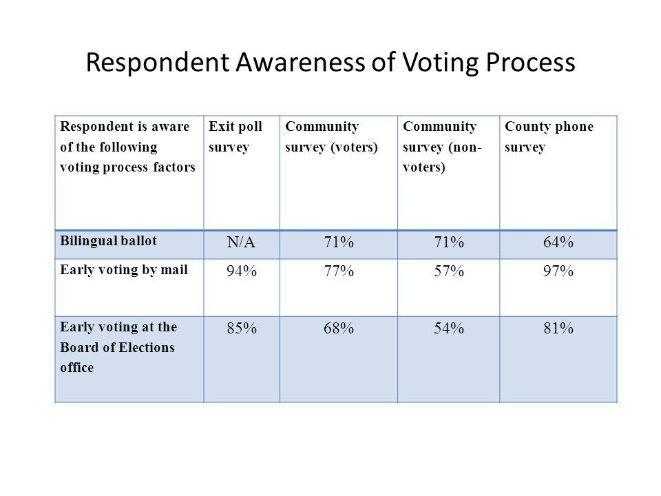 Respondent Awareness of Voting Process Respondent is aware of the following voting process factors Exit poll survey Community survey (voters) Community survey (non- voters) County phone survey Bilingual ballot N/A71% 64% Early voting by mail 94%77%57%97% Early voting at the Board of Elections office 85%68%54%81%