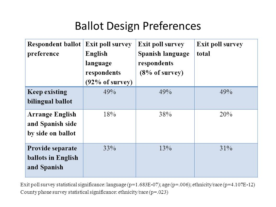 Ballot Design Preferences Respondent ballot preference Exit poll survey English language respondents (92% of survey) Exit poll survey Spanish language respondents (8% of survey) Exit poll survey total Keep existing bilingual ballot 49% Arrange English and Spanish side by side on ballot 18%38%20% Provide separate ballots in English and Spanish 33%13%31% Exit poll survey statistical significance: language (p=1.683E-07); age (p=.006); ethnicity/race (p=4.107E-12) County phone survey statistical significance: ethnicity/race (p=.023)