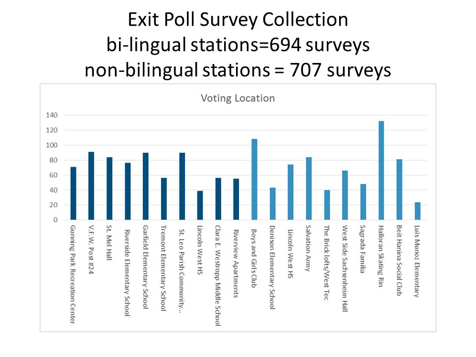 Types of Respondent Voting Difficulties Specific voting difficulties reportedNumberPercentage Change in voting precinct/location2617% Facilities issues (parking, finding entrance, lighting)1510% Difficulty using bilingual ballot149% Ballot scanner issues138% Difficulty understanding ballot directions138% Difficulty understanding issue language138% Incorrect/missing voter info138% Lack of issue/candidate awareness107% Handicapped accessibility75% Disliked fill-in bubble format53% Pens malfunctioning/missing53% ID requirements53% Problem with poll worker43% Late mailing of absentee ballot/application32% Ballot stub issues21% Inconsistent procedures from year to year21% Citizenship/resident status issues21% Provisional ballot difficulties11% n=153