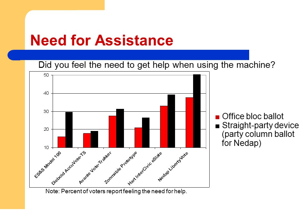 Need for Assistance Did you feel the need to get help when using the machine? ■ Office bloc ballot ■ Straight-party device (party column ballot for Ne