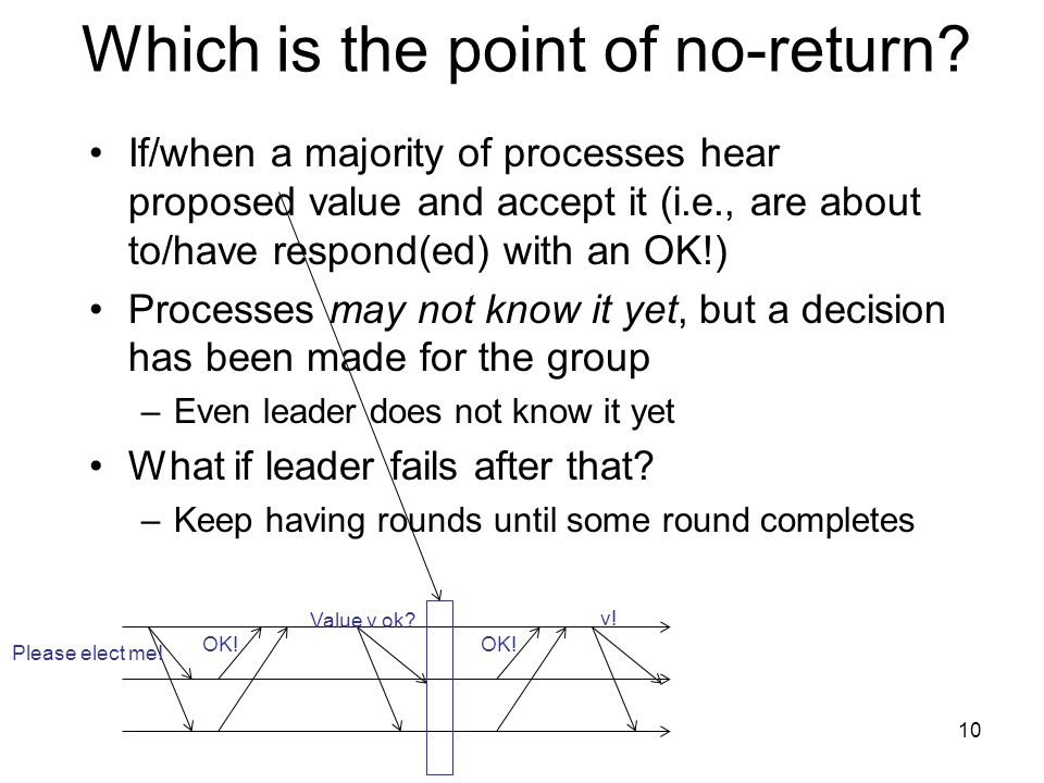 Which is the point of no-return? If/when a majority of processes hear proposed value and accept it (i.e., are about to/have respond(ed) with an OK!) P