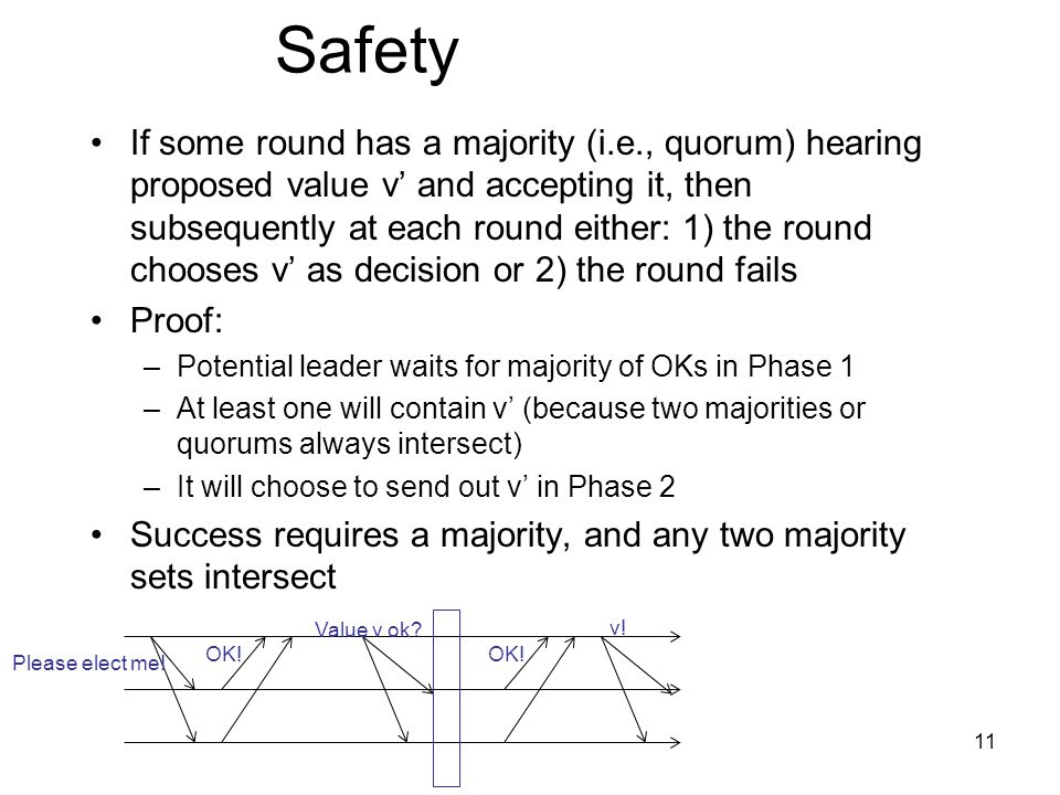 Safety If some round has a majority (i.e., quorum) hearing proposed value v' and accepting it, then subsequently at each round either: 1) the round chooses v' as decision or 2) the round fails Proof: –Potential leader waits for majority of OKs in Phase 1 –At least one will contain v' (because two majorities or quorums always intersect) –It will choose to send out v' in Phase 2 Success requires a majority, and any two majority sets intersect Please elect me.