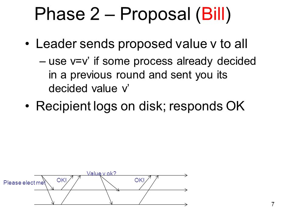 Phase 2 – Proposal (Bill) Leader sends proposed value v to all –use v=v' if some process already decided in a previous round and sent you its decided value v' Recipient logs on disk; responds OK Please elect me.