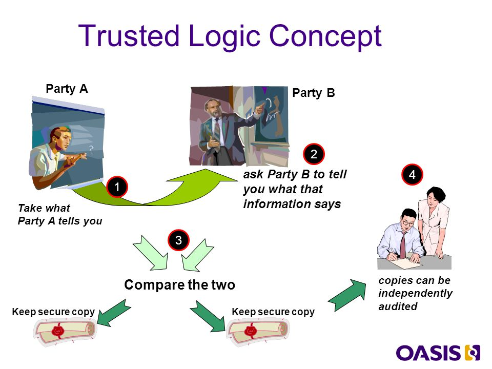 Trusted Logic Applied to Voting First party creates record of the voters' choices Voter selection information transferred to second party Second party then confirms what the first party did and displays that information for the voter to confirm Confirmation uses write-once technology –paper ballots (preferred medium today) –or digital-paper – liquid crystal plastic that machine writes to and human can read* –or write-once digital chips that insert into a computer slot (MIT frogs ) Process completes with three records retained –What the first party said they did –The copy they passed to the second party –What the second party displays to the voter (printed as paper ballot) Auditor can compare all three records – to ensure they match * too costly today – but maybe within fifteen years time will be as cheap and easy to handle as paper.