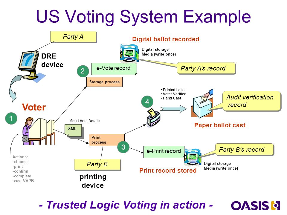 Core Trust Principles Verifiable paper ballots Matched e-Vote electronic records Electoral roll of voter participation Private and anonymous Secure 100% tallying and crosschecking Easy for citizens to understand Uses secure open source computer system