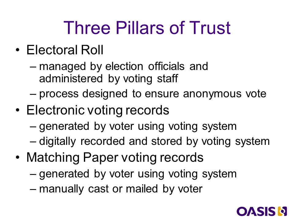 Process Overview Electoral roll and voter registration Voting process Counting process + audit logs Verification and Certification 1 2 3 4 Confirm voter eligibility and verification Maintain independent voter electoral roll Provide lists of voters for access to polls Dual path: paper and e-voting records Scans paper ballots; tallies e-votes media Verifies e-vote signatures and status logs Compares counts from all three sources: paper, e-votes, electoral roll Processing uses open exchange formats Not sole vendor solution Artifacts storage to open public spec's Each component lab' tested for interop' Version control and signature on software Equipment operational needs 5 Guidelines for equipment behaviours Access and deployment needs