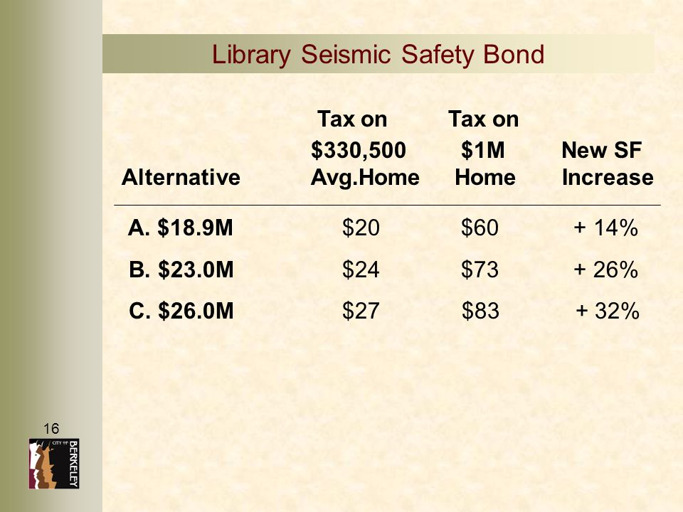 16 Library Seismic Safety Bond Tax onTax on $330,500 $1M New SF AlternativeAvg.Home Home Increase A. $18.9M $20 $60 + 14% B. $23.0M $24 $73 + 26% C. $
