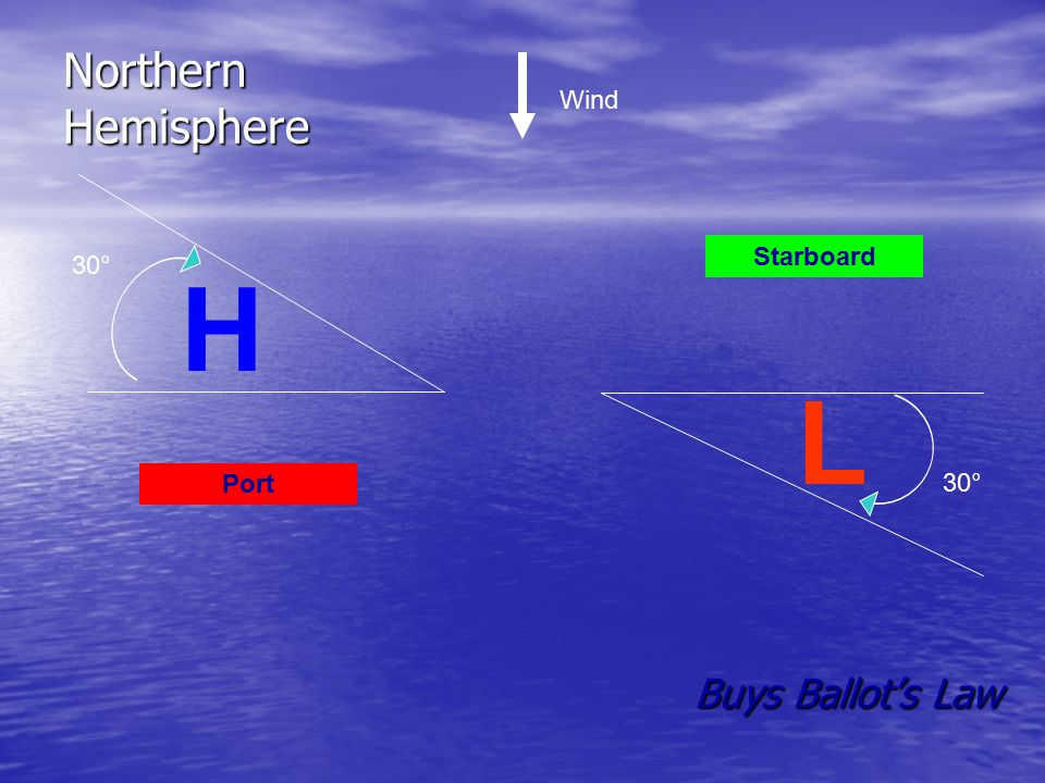 Starboard Port Buys Ballot's Law L H Northern Hemisphere 30° Wind