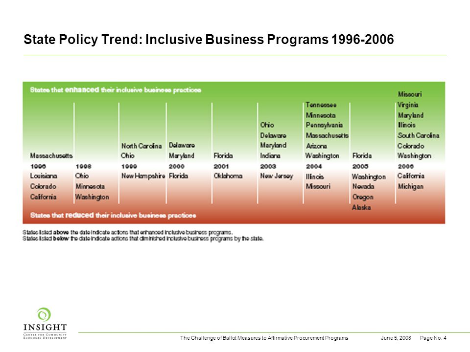 The Challenge of Ballot Measures to Affirmative Procurement ProgramsJune 5, 2008Page No. 4 State Policy Trend: Inclusive Business Programs 1996-2006