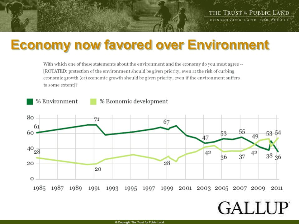 7 © Copyright The Trust for Public Land Economy now favored over Environment