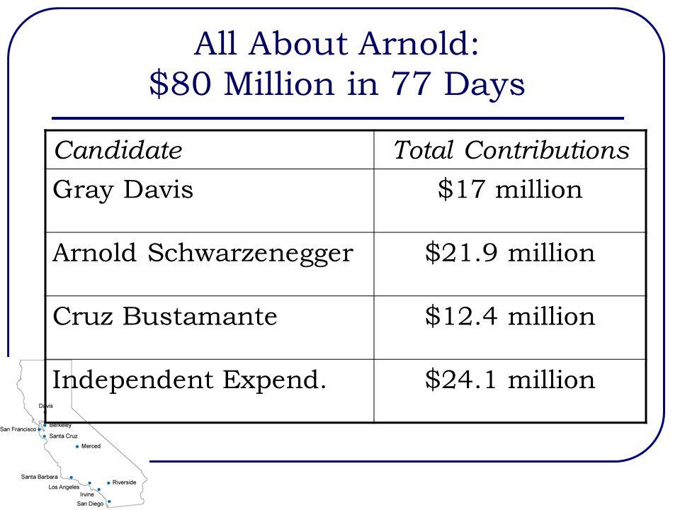 All About Arnold: $80 Million in 77 Days CandidateTotal Contributions Gray Davis$17 million Arnold Schwarzenegger$21.9 million Cruz Bustamante$12.4 million Independent Expend.$24.1 million