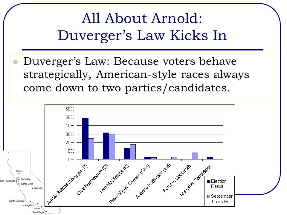 All About Arnold: Duverger's Law Kicks In Duverger's Law: Because voters behave strategically, American-style races always come down to two parties/candidates.