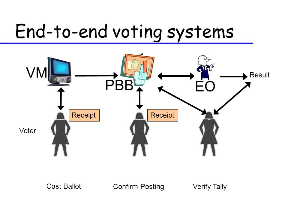 End-to-end voting systems PBB VM EO Cast Ballot Confirm PostingVerify Tally Result Receipt Voter