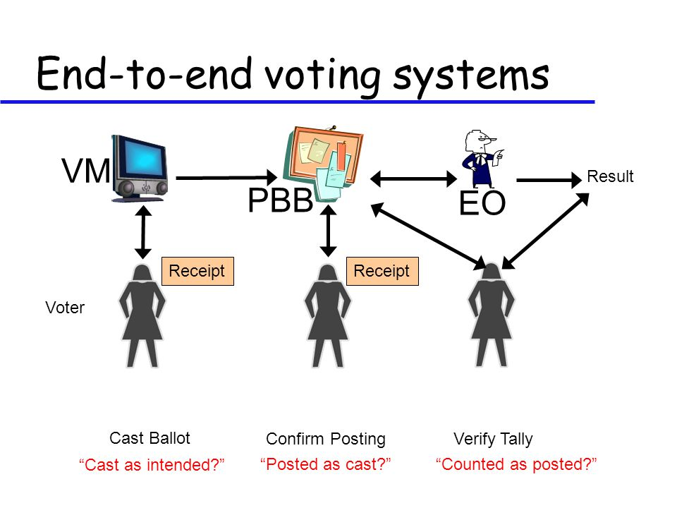 End-to-end voting systems PBB VM EO Cast Ballot Confirm PostingVerify Tally Result Receipt Voter Cast as intended Posted as cast Counted as posted