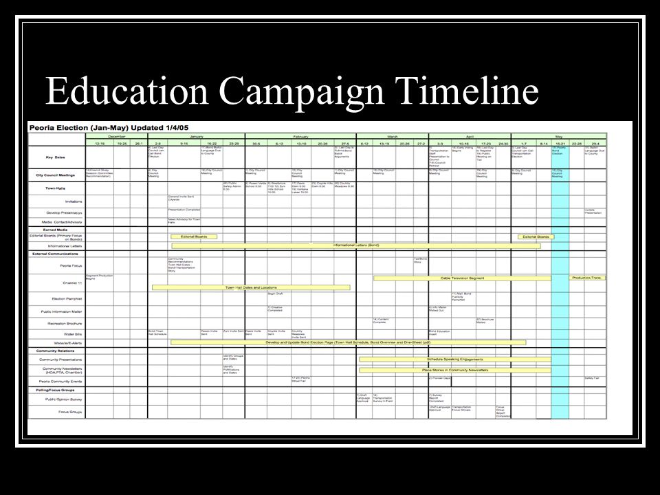 Education Campaign Timeline