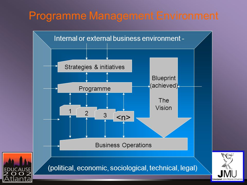 Programme Management Environment Internal or external business environment - (political, economic, sociological, technical, legal) Strategies & initiatives Programme 1 2 3 Business Operations Blueprint (achieved) The Vision