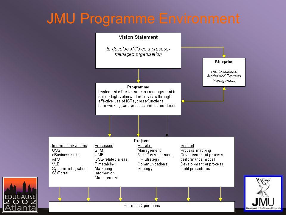 JMU Programme Environment