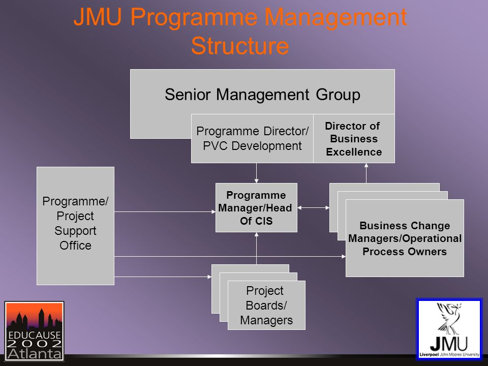 JMU Programme Management Structure Senior Management Group Programme Manager/Head Of CIS Programme Director/ PVC Development Project Boards/ Managers Business Change Managers/Operational Process Owners Programme/ Project Support Office Director of Business Excellence