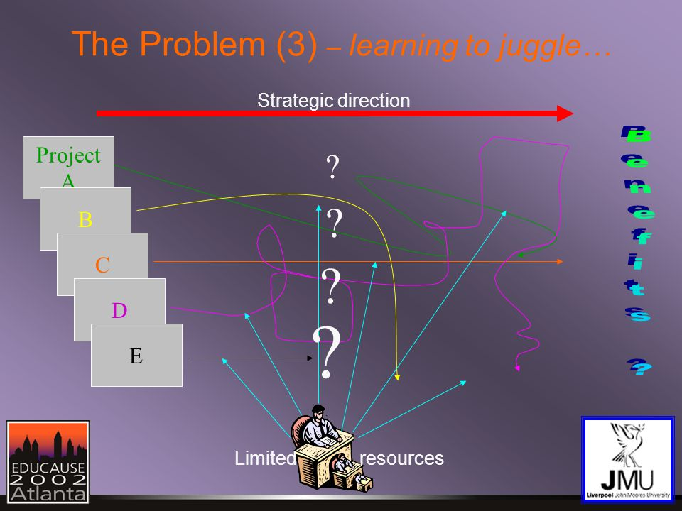 The Problem (3) – learning to juggle… Strategic direction Limitedresources Project A B C D E .