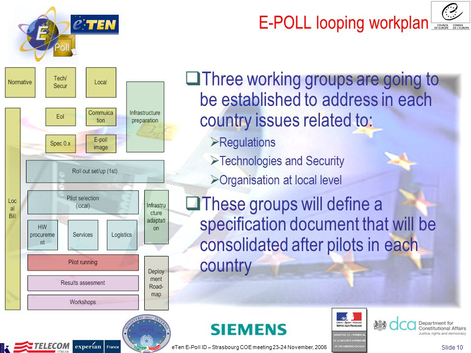 eTen E-Poll ID – Strasbourg COE meeting 23-24 November, 2006 Slide 10 E-POLL looping workplan  Three working groups are going to be established to ad