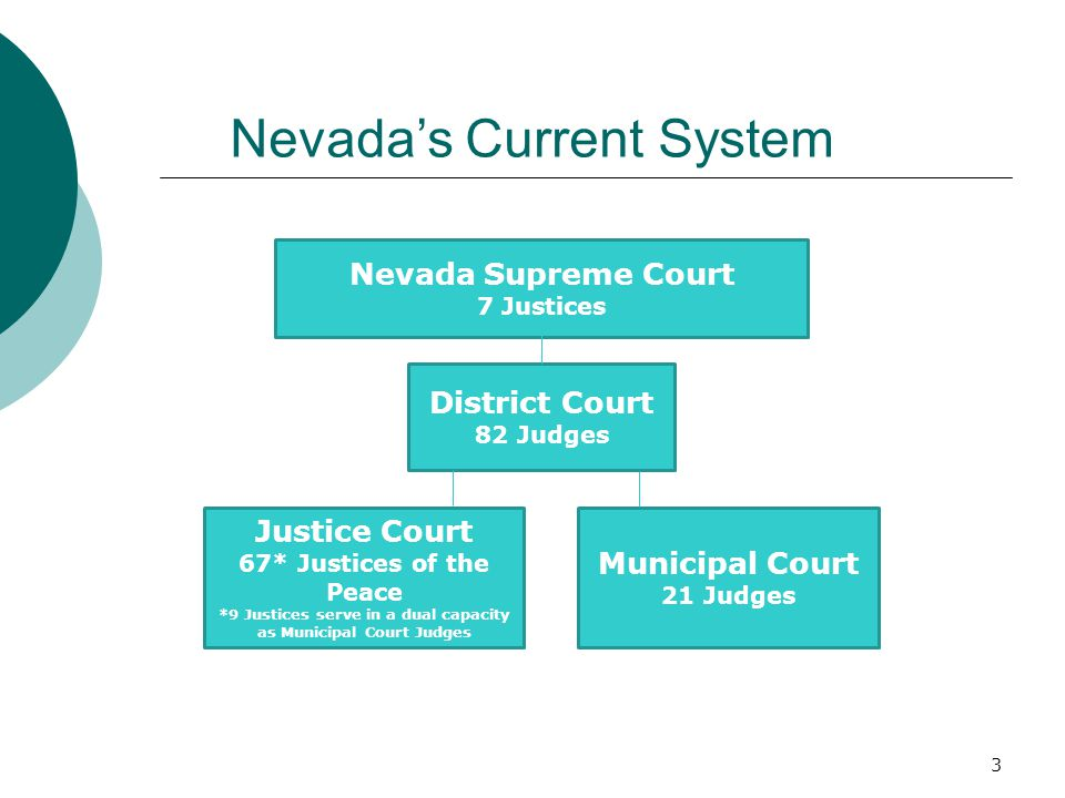 Nevada's Current System Nevada Supreme Court 7 Justices District Court 82 Judges Justice Court 67* Justices of the Peace *9 Justices serve in a dual capacity as Municipal Court Judges Municipal Court 21 Judges 3
