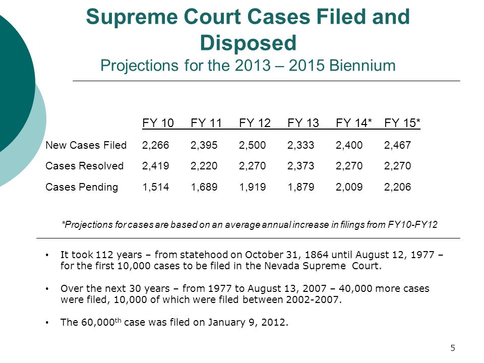 Supreme Court Cases Filed and Disposed Projections for the 2013 – 2015 Biennium FY 10FY 11FY 12FY 13FY 14*FY 15* New Cases Filed2,2662,3952,5002,3332,4002,467 Cases Resolved2,4192,2202,2702,3732,2702,270 Cases Pending1,5141,6891,9191,8792,0092,206 *Projections for cases are based on an average annual increase in filings from FY10-FY12 It took 112 years – from statehood on October 31, 1864 until August 12, 1977 – for the first 10,000 cases to be filed in the Nevada Supreme Court.