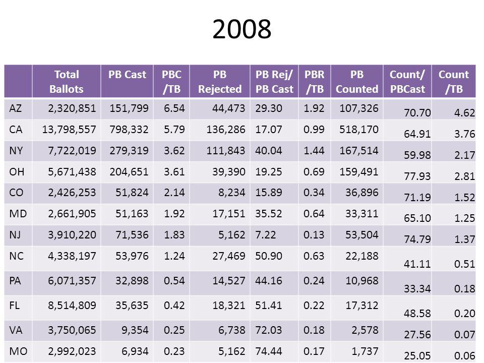 2008 Total Ballots PB CastPBC /TB PB Rejected PB Rej/ PB Cast PBR /TB PB Counted Count/ PBCast Count /TB AZ2,320,851151,7996.5444,47329.301.92107,326
