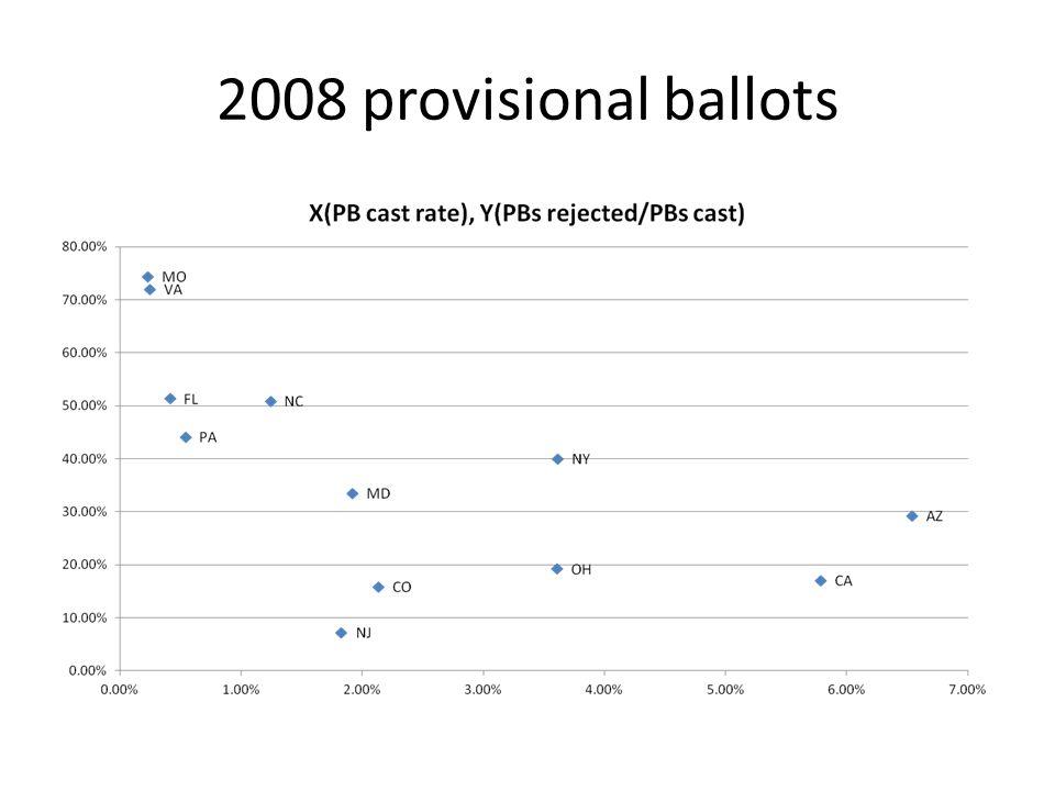 2008 provisional ballots