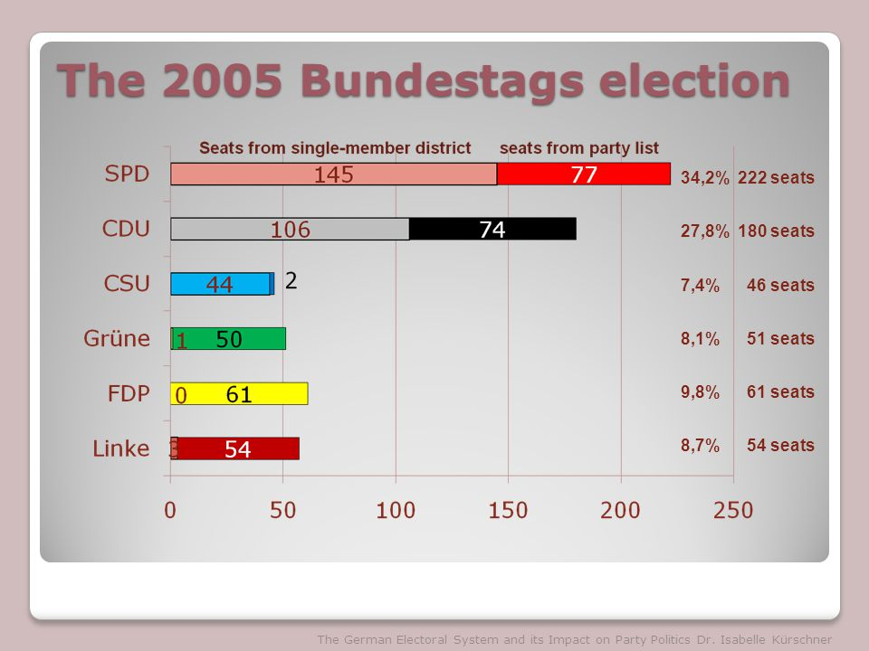 The 2005 Bundestags election The German Electoral System and its Impact on Party Politics Dr.