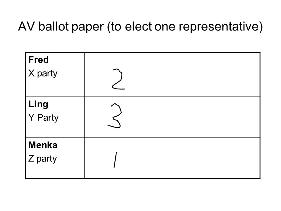 AV ballot paper (to elect one representative) Fred X party Ling Y Party Menka Z party