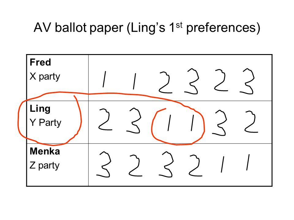 AV ballot paper (Ling's 1 st preferences) Fred X party Ling Y Party Menka Z party