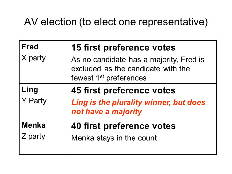 Fred X party 15 first preference votes As no candidate has a majority, Fred is excluded as the candidate with the fewest 1 st preferences Ling Y Party 45 first preference votes Ling is the plurality winner, but does not have a majority Menka Z party 40 first preference votes Menka stays in the count AV election (to elect one representative)