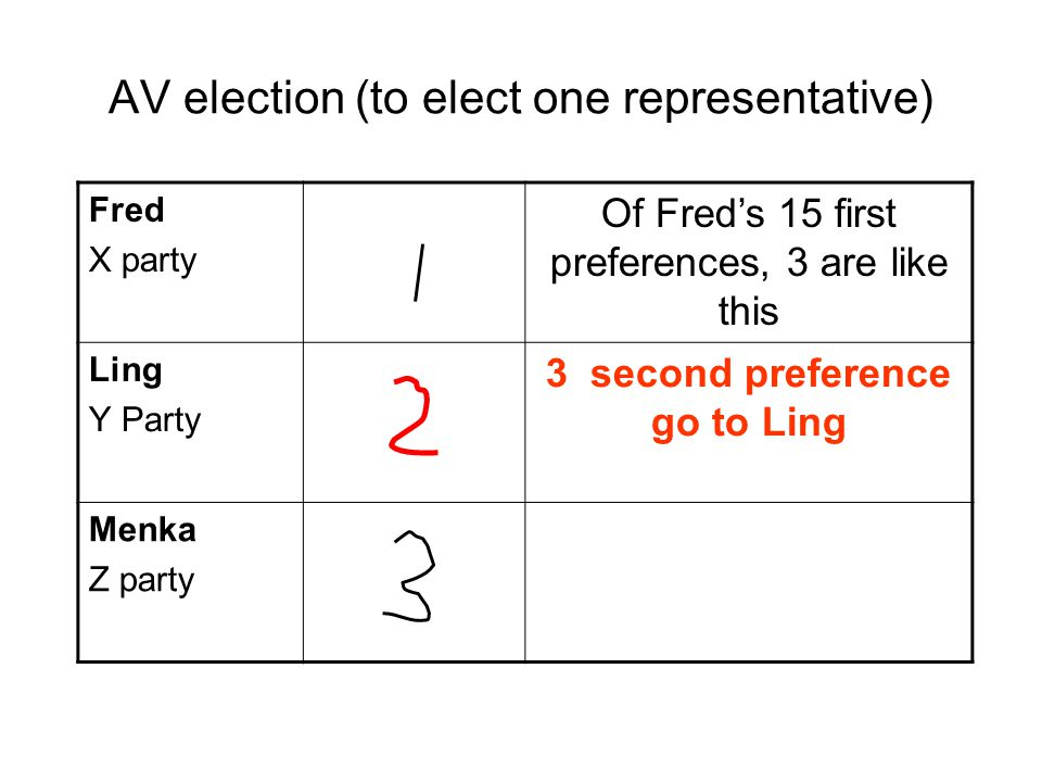 Fred X party Of Fred's 15 first preferences, 3 are like this Ling Y Party 3 second preference go to Ling Menka Z party