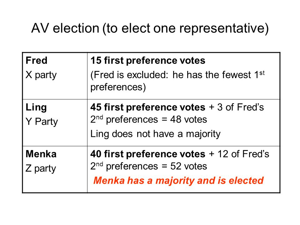 AV election (to elect one representative) Fred X party 15 first preference votes (Fred is excluded: he has the fewest 1 st preferences) Ling Y Party 45 first preference votes + 3 of Fred's 2 nd preferences = 48 votes Ling does not have a majority Menka Z party 40 first preference votes + 12 of Fred's 2 nd preferences = 52 votes Menka has a majority and is elected