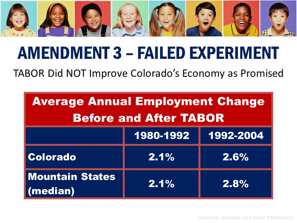 Average Annual Employment Change Before and After TABOR 1980-19921992-2004 Colorado2.1%2.6% Mountain States (median) 2.1%2.8% Source: Bureau of Labor