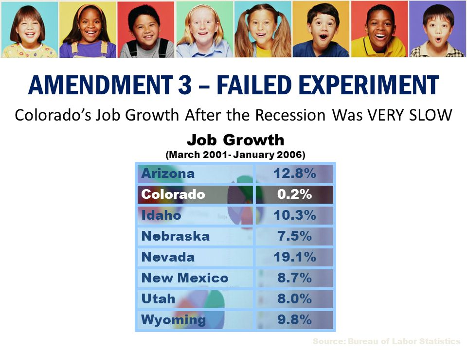 Arizona12.8% Colorado0.2% Idaho10.3% Nebraska7.5% Nevada19.1% New Mexico8.7% Utah8.0% Wyoming9.8% Job Growth (March 2001- January 2006) Colorado's Job