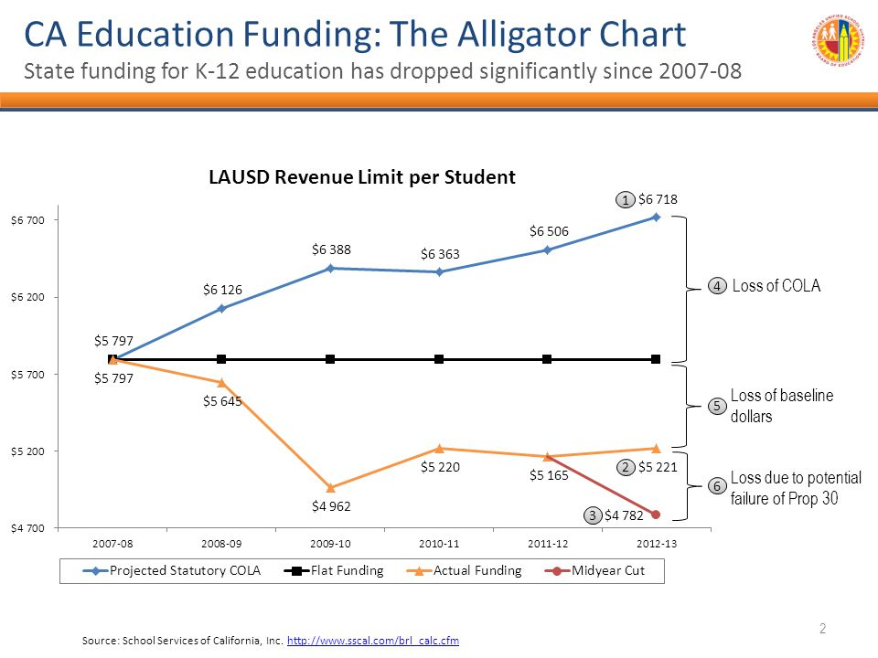 CA Education Funding: The Alligator Chart State funding for K-12 education has dropped significantly since 2007-08 Source: School Services of California, Inc.