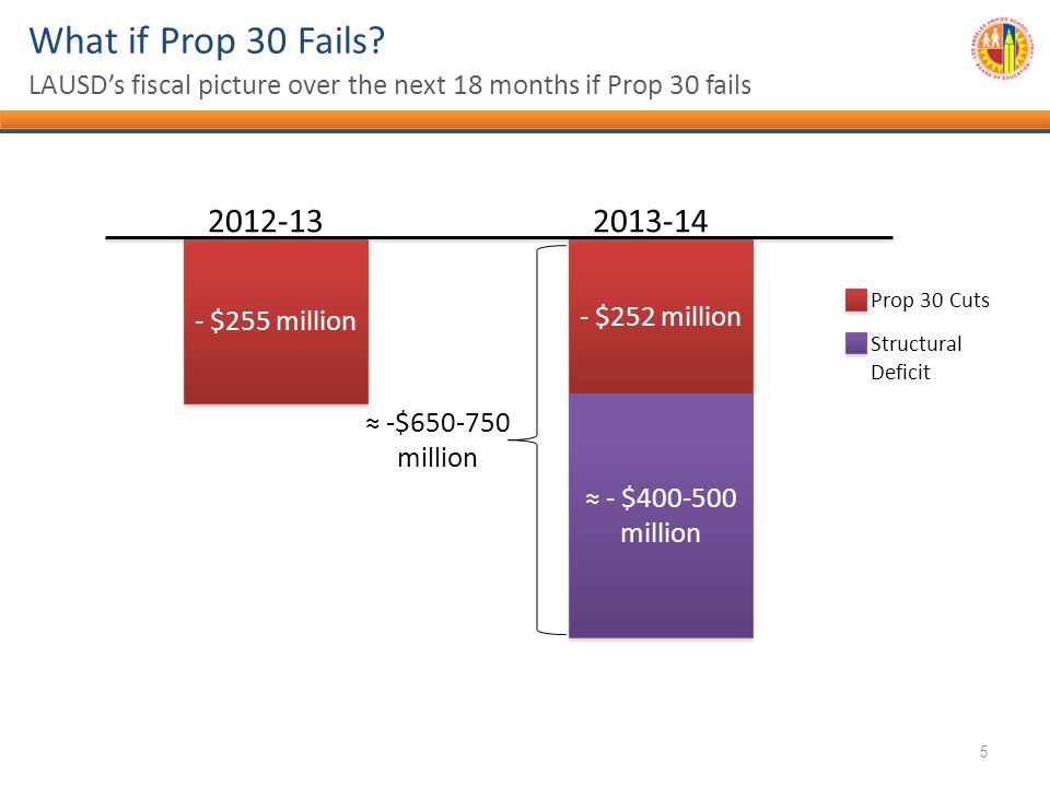 - $255 million - $252 million 2012-132013-14 ≈ - $400-500 million ≈ -$650-750 million What if Prop 30 Fails.