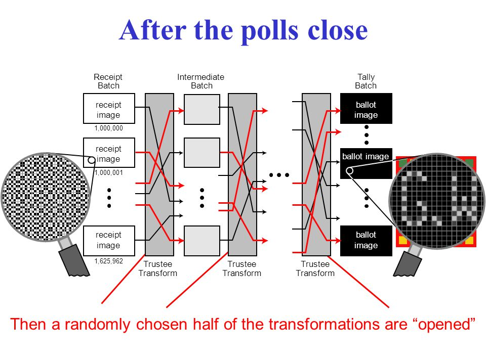 After the polls close Then a randomly chosen half of the transformations are opened